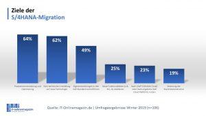 Ziele-S/4HANA-Migration