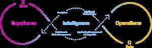 SAP Business Technology Platform Intelligent Enterprise