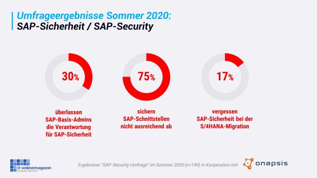 SAP-Sicherheit 2020