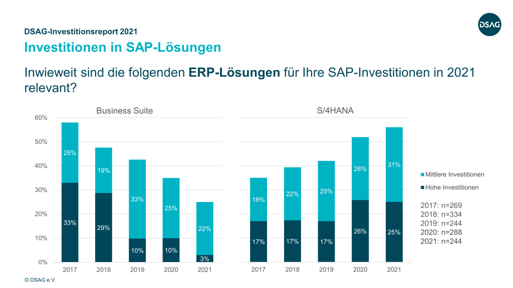 SAP S/4HANA-Investitionen