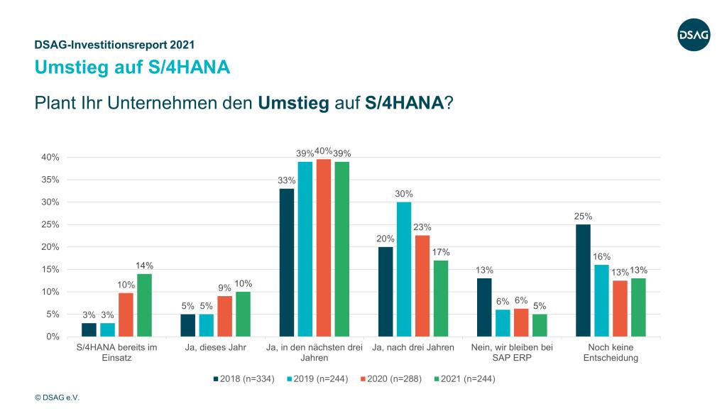 S/4HANA-Umstieg Zeitplan