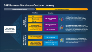 SAP Data Warehouse Cloud Journey