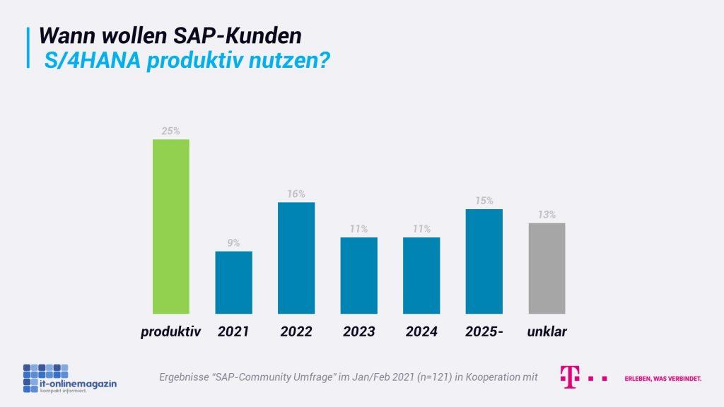 SAP-S4HANA-Produktiv-nutzen