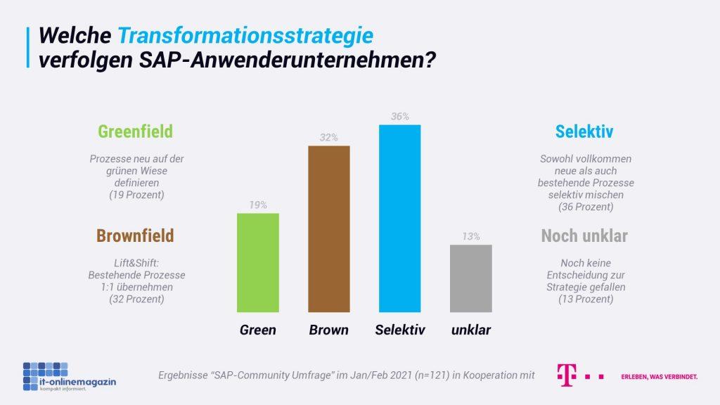 SAP-Greenfield-Brownfield-selektiv-2021