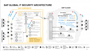 SAP Business Technology Platform Security