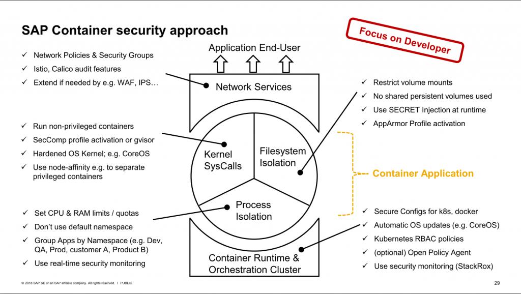 SAP Docker Kubernetes