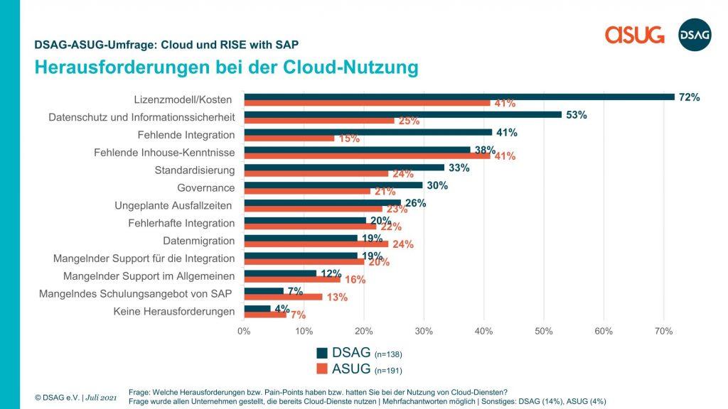 herausforderungen_bei_der_cloud-nutzung